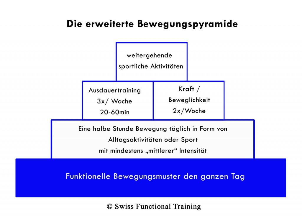 Die Erweiterte Bewegungspyramide